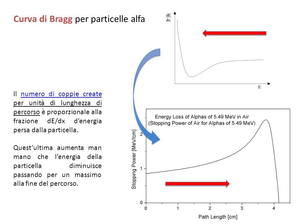 Curva di Bragg per particelle alfa Il numero di coppie create per unità di lunghezza di percorso è proporzionale alla frazione dE/dx denergia persa da