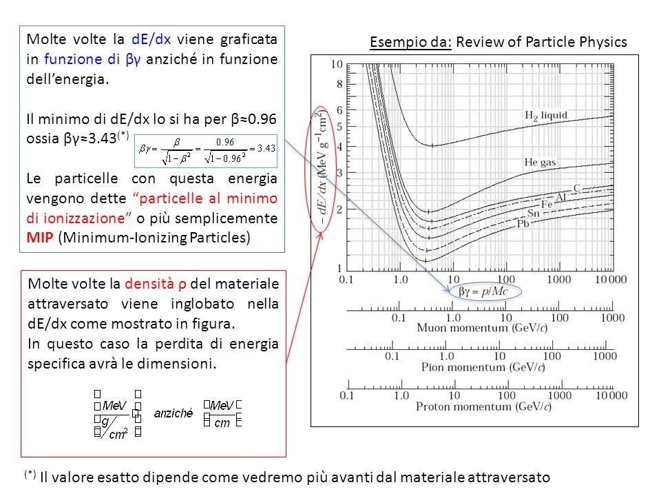 Molte volte la dE/dx viene graficata in funzione di βγ anziché in funzione dellenergia. Il minimo di dE/dx lo si ha per β0.96 ossia βγ3.43 (*) Le part