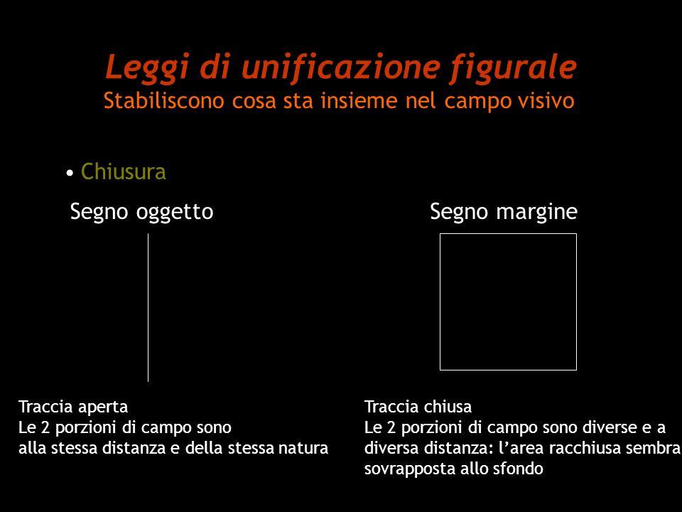 Leggi di unificazione figurale Stabiliscono cosa sta insieme nel campo visivo Chiusura Segno oggettoSegno margine Traccia aperta Le 2 porzioni di camp