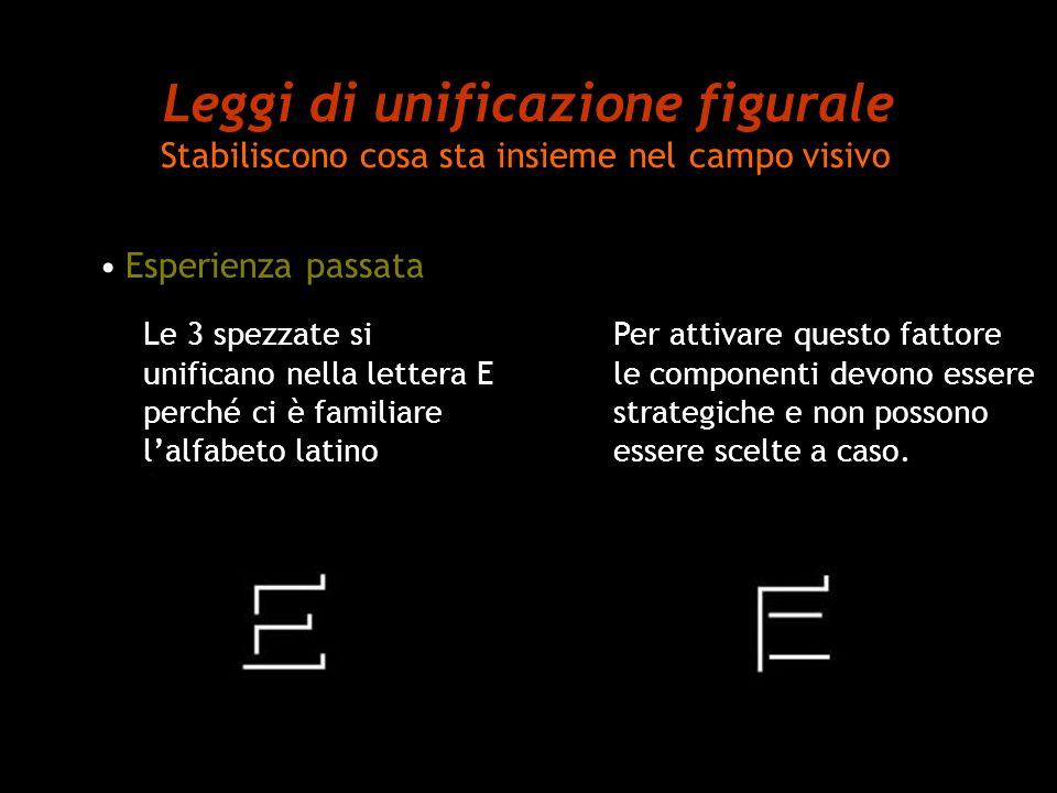 Leggi di unificazione figurale Stabiliscono cosa sta insieme nel campo visivo Esperienza passata Le 3 spezzate si unificano nella lettera E perché ci