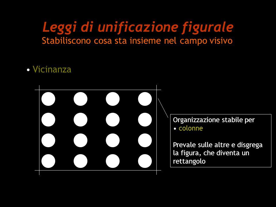 Leggi di unificazione figurale Stabiliscono cosa sta insieme nel campo visivo Vicinanza Distanziando le colonne di punti in modo diverso, si ha una organizzazione stabile per colonne Le ultime 2 colonne sono percepite come una singola colonna di punti appaiati.