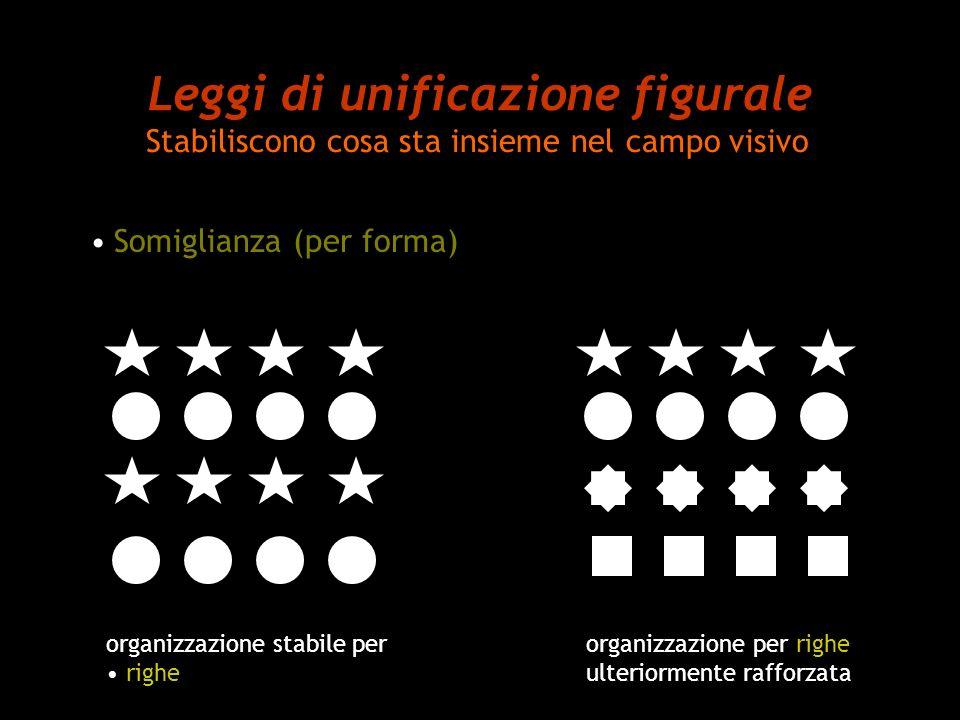 Leggi di unificazione figurale Stabiliscono cosa sta insieme nel campo visivo Somiglianza (per forma) organizzazione stabile per righe organizzazione
