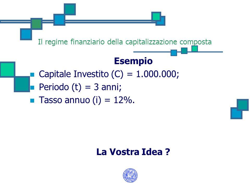Il regime finanziario della capitalizzazione composta Esempio Capitale Investito (C) = 1.000.000; Periodo (t) = 3 anni; Tasso annuo (i) = 12%. La Vost