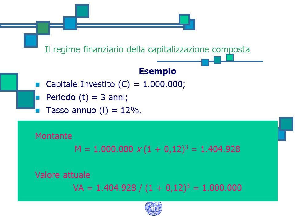Il regime finanziario della capitalizzazione composta Esempio Capitale Investito (C) = 1.000.000; Periodo (t) = 3 anni; Tasso annuo (i) = 12%. Montant