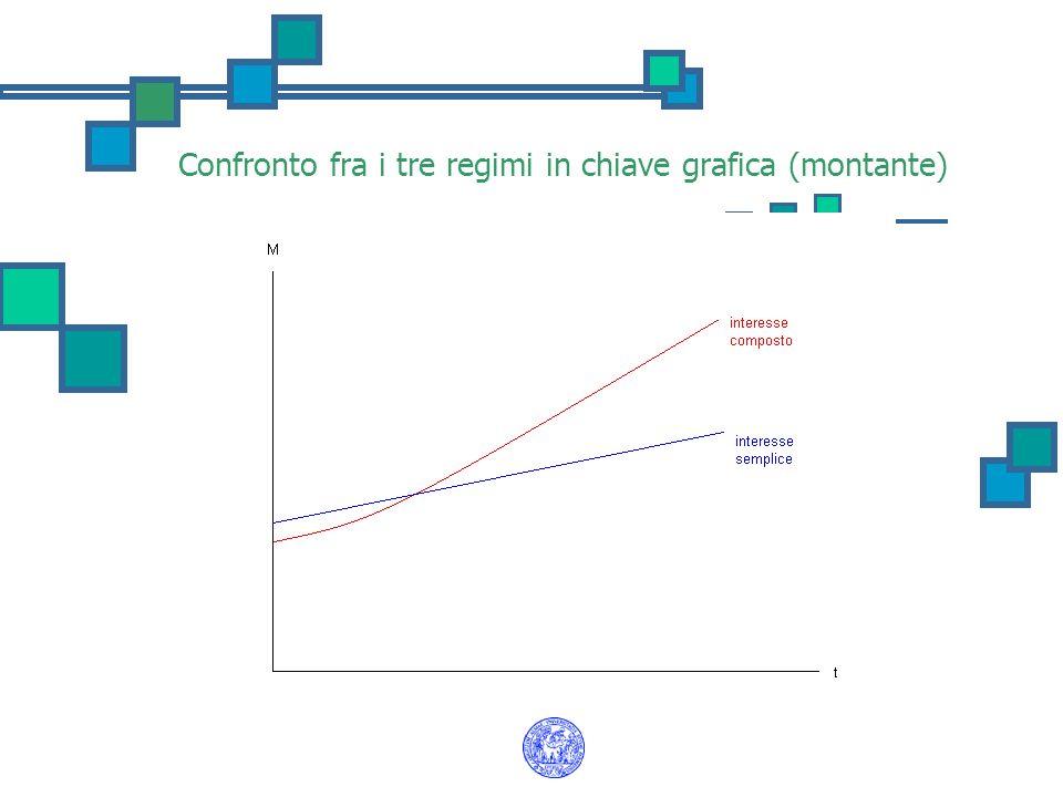Confronto fra i tre regimi in chiave grafica (montante)