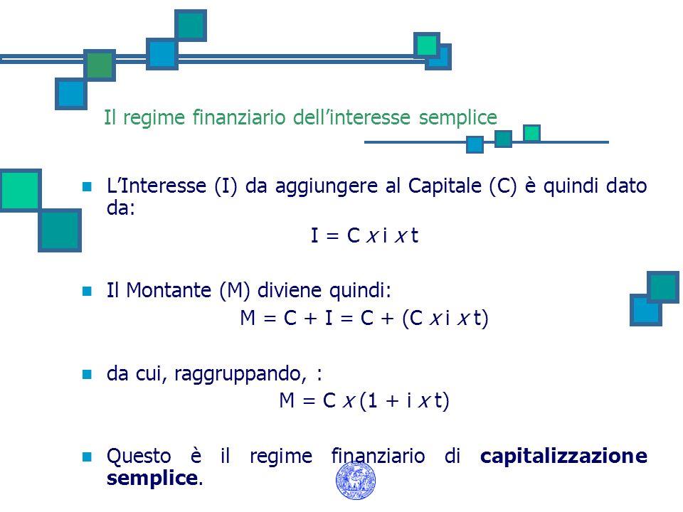 Il regime finanziario dellinteresse semplice LInteresse (I) da aggiungere al Capitale (C) è quindi dato da: I = C x i x t Il Montante (M) diviene quin