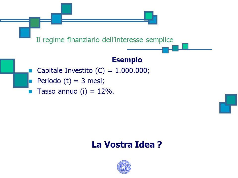 Il regime finanziario dellinteresse semplice Esempio Capitale Investito (C) = 1.000.000; Periodo (t) = 3 mesi; Tasso annuo (i) = 12%. La Vostra Idea ?