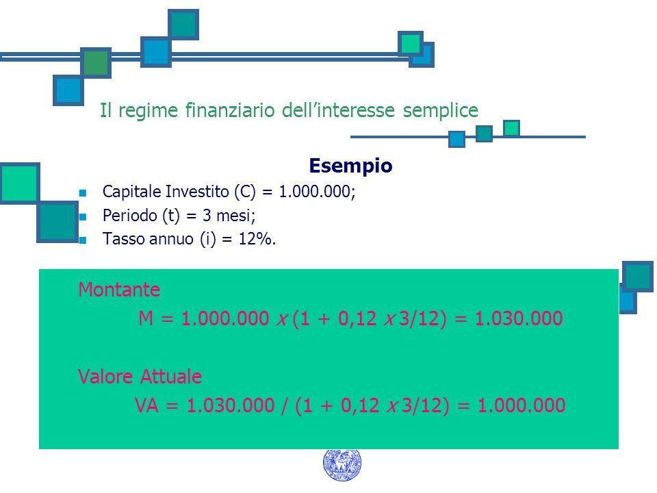 Il regime finanziario dellinteresse semplice Esempio Capitale Investito (C) = 1.000.000; Periodo (t) = 3 mesi; Tasso annuo (i) = 12%. Montante M = 1.0