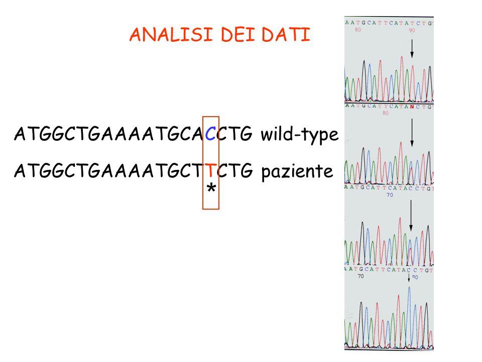 ANALISI DEI DATI ATGGCTGAAAATGCACCTG wild-type ATGGCTGAAAATGCTTCTG paziente *