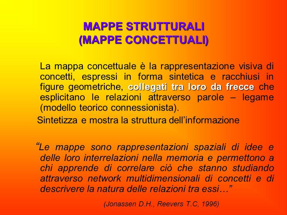 MAPPE STRUTTURALI (MAPPE CONCETTUALI) collegati tra loro da frecce La mappa concettuale è la rappresentazione visiva di concetti, espressi in forma si