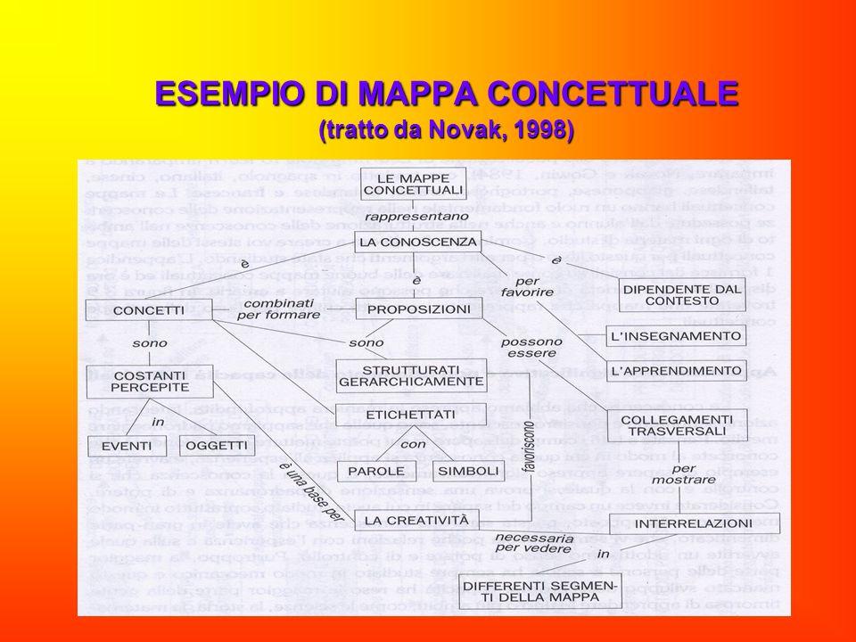 ESEMPIO DI MAPPA CONCETTUALE (tratto da Novak, 1998)