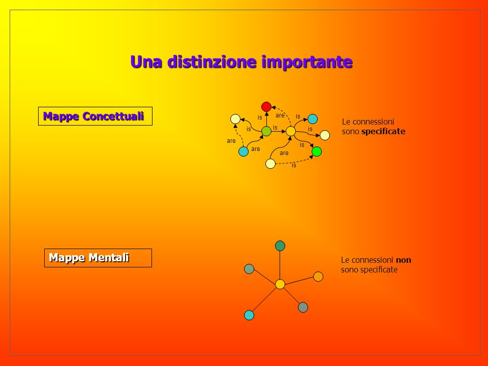 Mappe Mentali Una distinzione importante Mappe Concettuali are is are is Le connessioni sono specificate Le connessioni non sono specificate