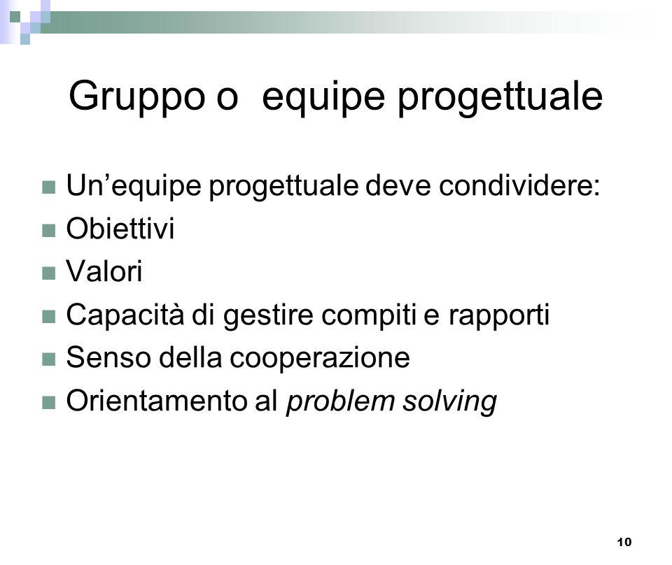 10 Gruppo o equipe progettuale Unequipe progettuale deve condividere: Obiettivi Valori Capacità di gestire compiti e rapporti Senso della cooperazione