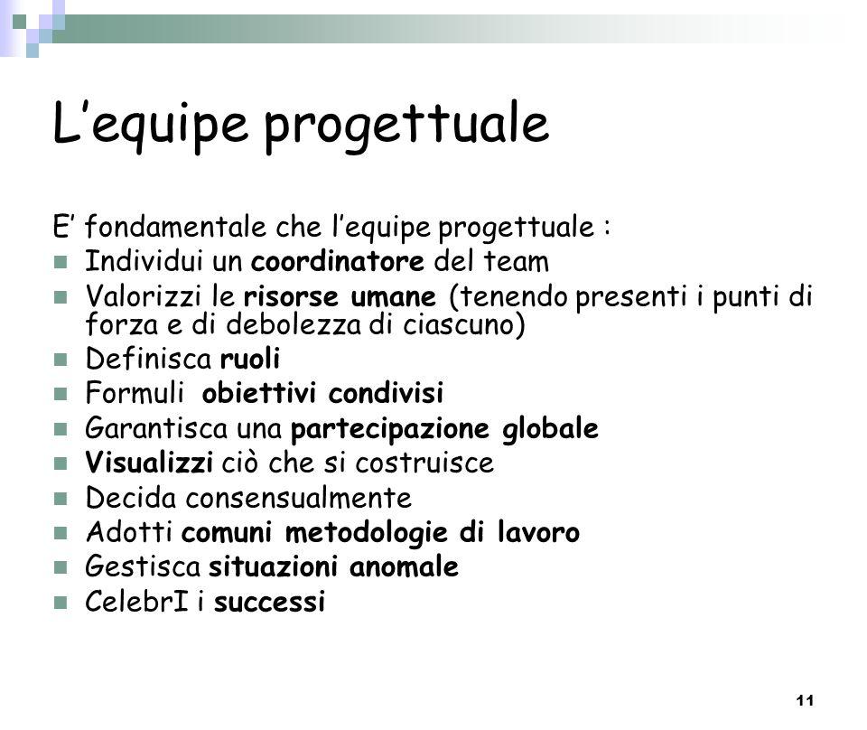 11 Lequipe progettuale E fondamentale che lequipe progettuale : Individui un coordinatore del team Valorizzi le risorse umane (tenendo presenti i punt