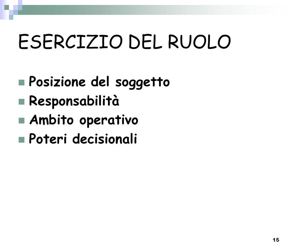 15 ESERCIZIO DEL RUOLO Posizione del soggetto Responsabilità Ambito operativo Poteri decisionali