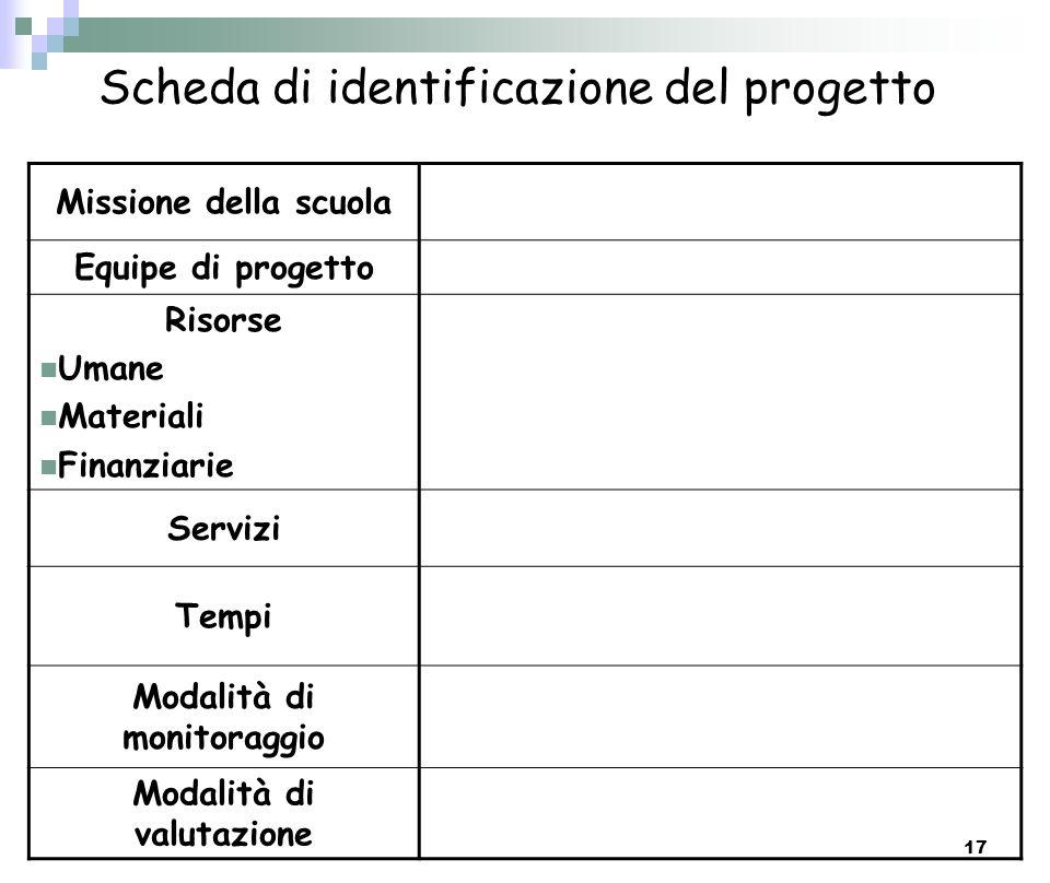 17 Scheda di identificazione del progetto Missione della scuola Equipe di progetto Risorse Umane Materiali Finanziarie Servizi Tempi Modalità di monit