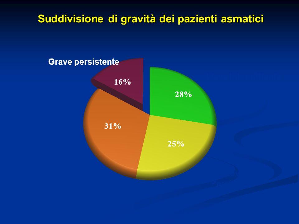 Grave persistente 31% Moderata persistente 16% Lieve Intermittente 25% 28% Asthma Phys. MDS. 3/99 - 10/99 Lieve Persistente Suddivisione di gravità de