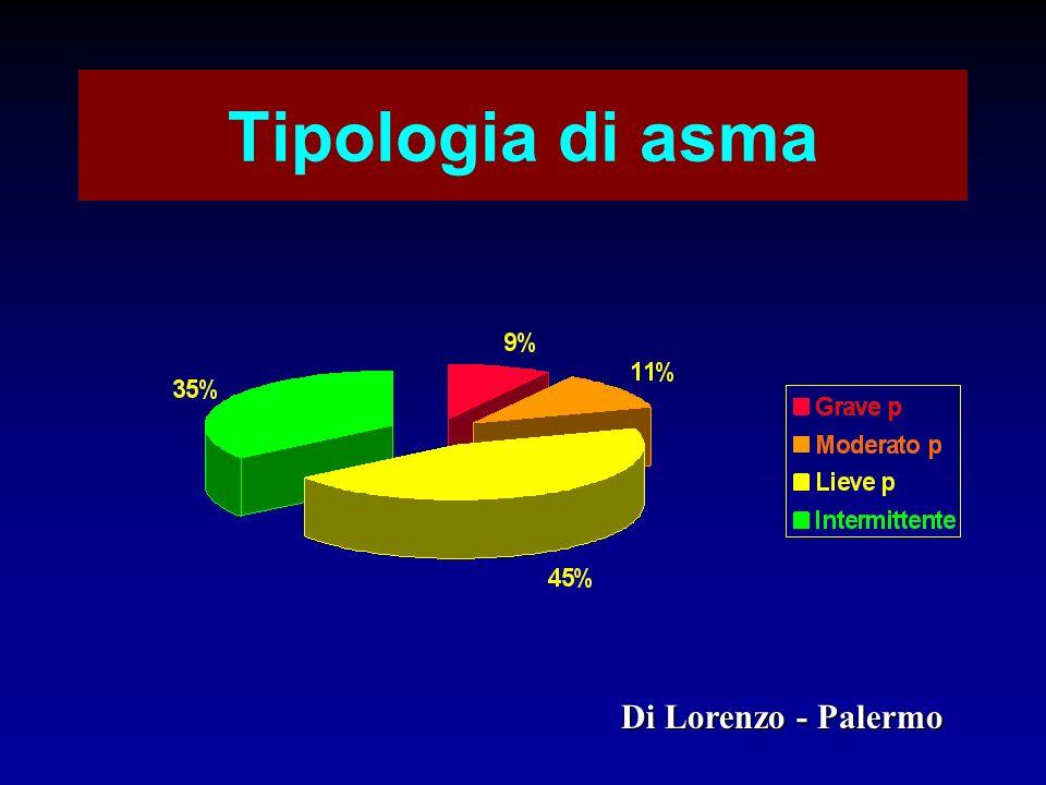 Tipologia di asma Di Lorenzo - Palermo
