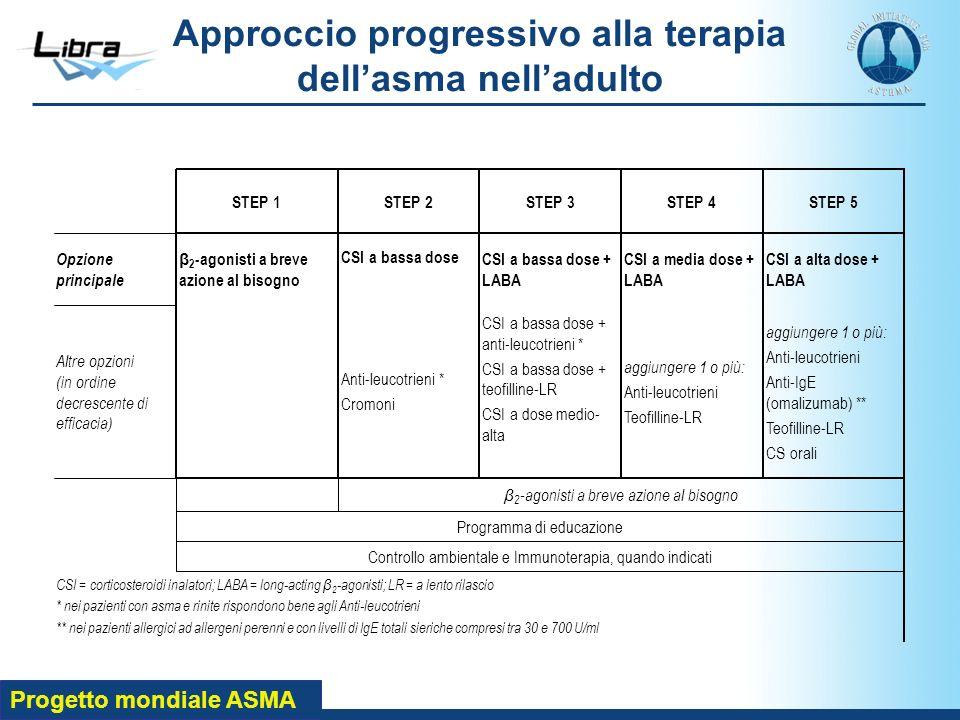 Progetto mondiale ASMA Approccio progressivo alla terapia dellasma nelladulto CSI = corticosteroidi inalatori; LABA = long-acting β 2 -agonisti; LR =