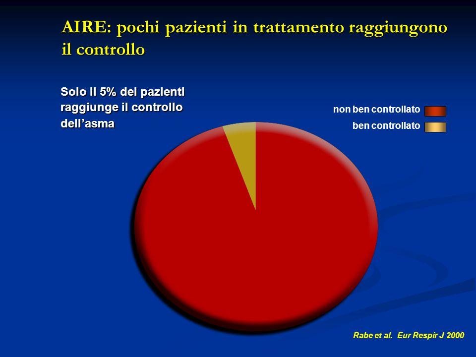 AIRE: pochi pazienti in trattamento raggiungono il controllo non ben controllato ben controllato Solo il 5% dei pazienti raggiunge il controllo dellas