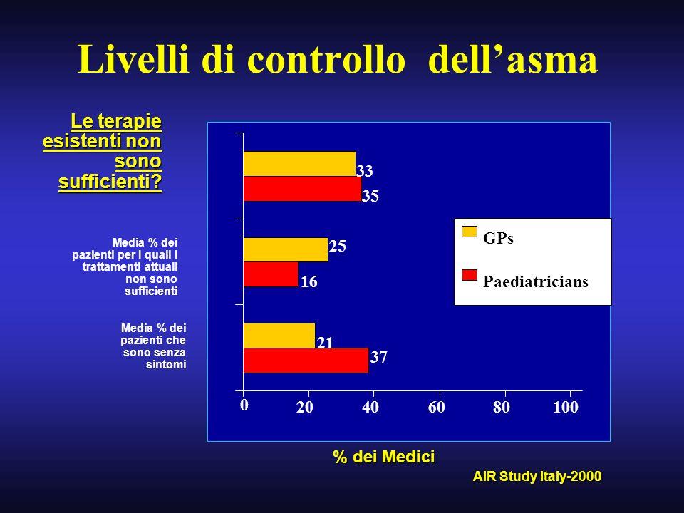 Livelli di controllo dellasma % dei Medici Le terapie esistenti non sono sufficienti? Media % dei pazienti per I quali I trattamenti attuali non sono