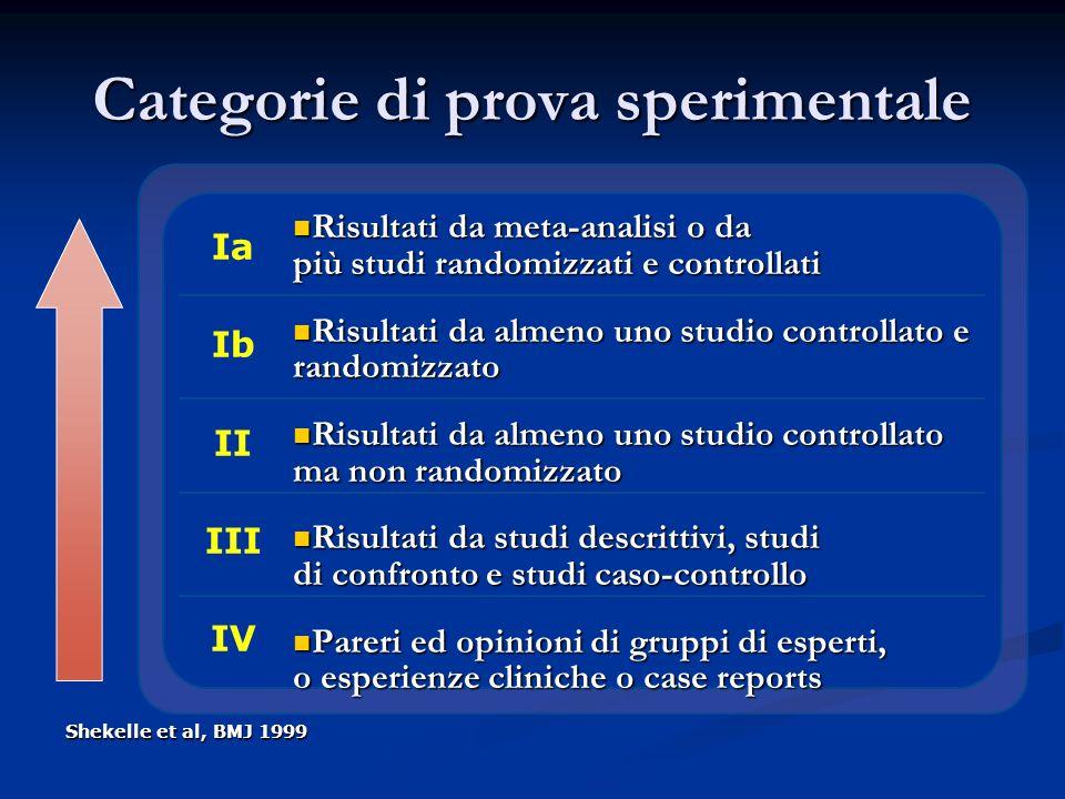 Categorie di prova sperimentale Risultati da meta-analisi o da più studi randomizzati e controllati Risultati da meta-analisi o da più studi randomizz