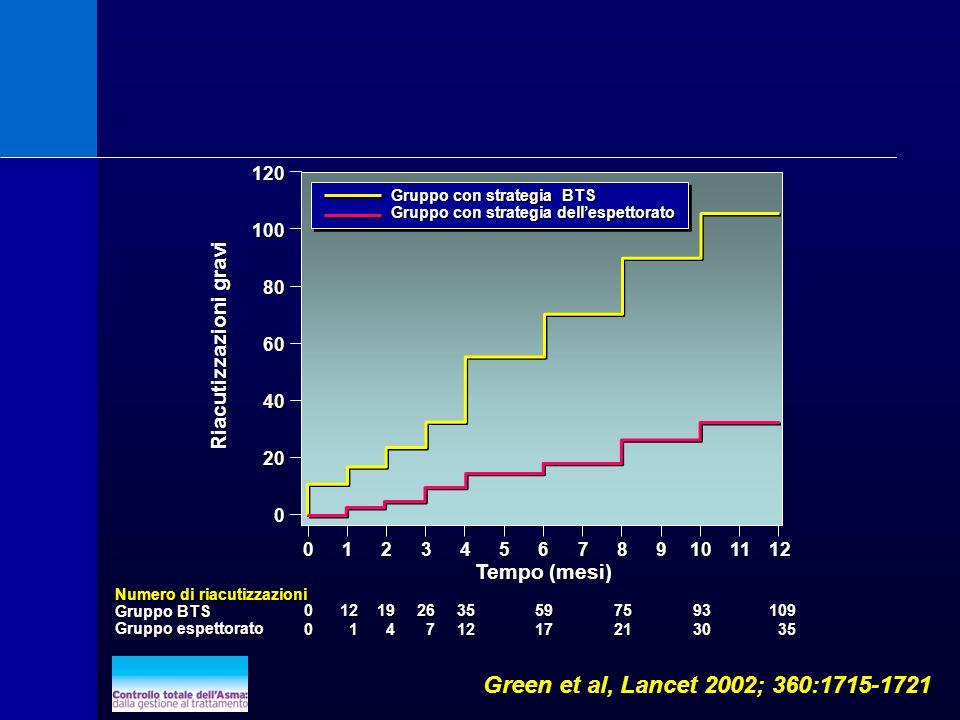 Green et al, Lancet 2002; 360:1715-1721 Numero di riacutizzazioni Gruppo BTS Gruppo espettorato Tempo (mesi) Riacutizzazioni gravi Gruppo con strategi