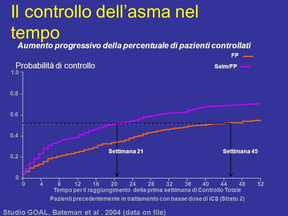 Il controllo dellasma nel tempo Tempo per il raggiungimento della prima settimana di Controllo Totale Pazienti precedentemente in trattamento con bass
