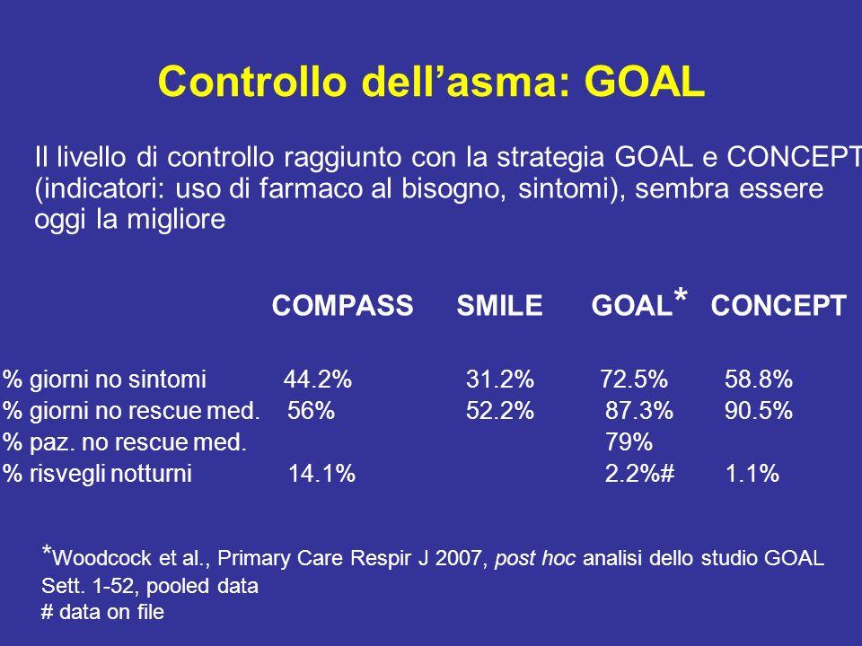 Controllo dellasma: GOAL Il livello di controllo raggiunto con la strategia GOAL e CONCEPT (indicatori: uso di farmaco al bisogno, sintomi), sembra es
