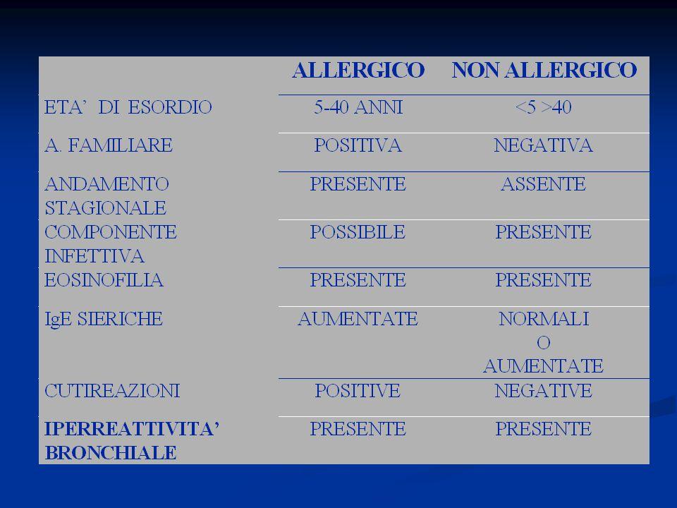 Dati P.S.N. 2001-2003 Circa 400.000 persone in Sicilia soffrono di patologie allergiche