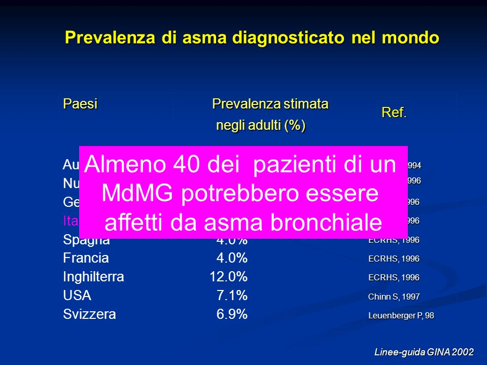Prevalenza di asma diagnosticato nel mondo Linee-guida GINA 2002 Paesi Prevalenza stimata negli adulti (%) negli adulti (%) Australia 11.9% Nuova Zela