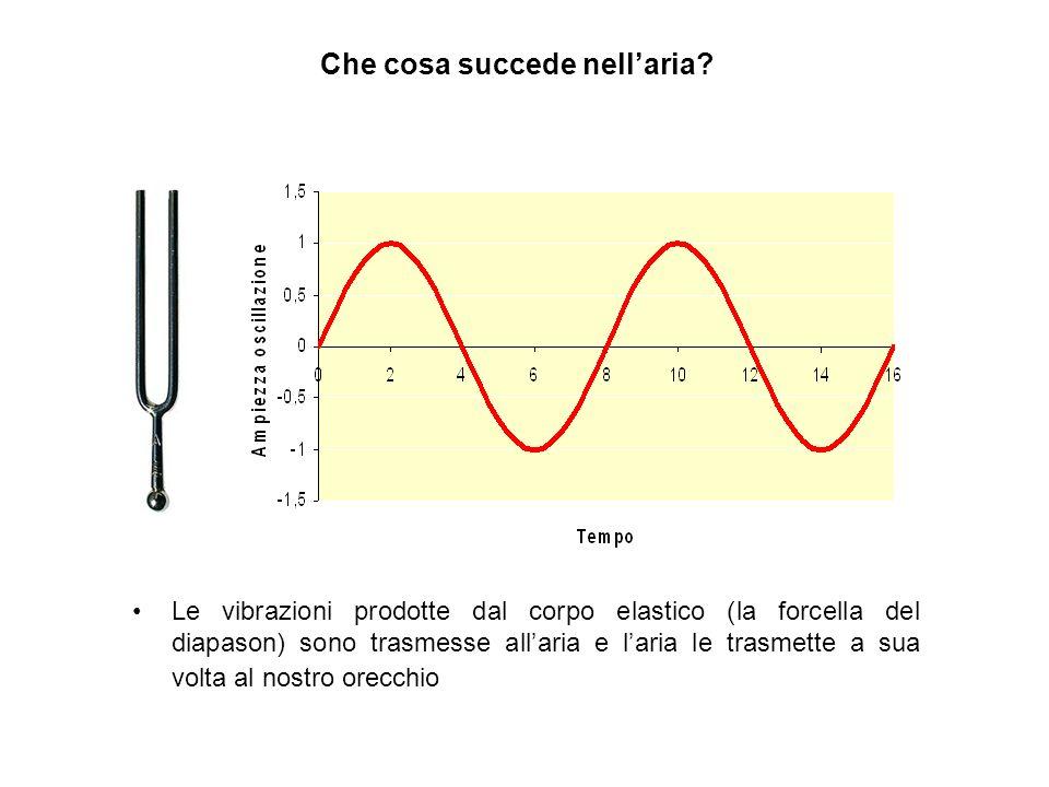 Alcuni definizioni di fisica Oscillazione completa Periodo (T) Intensità Intensità: ampiezza della vibrazione = volume del suono Periodo (T): il tempo necessario per unoscillazione completa, si misura in secondi Frequenza (f = 1/T): il numero di oscillazioni nel tempo di un secondo (si misura in Hertz) = altezza del suono