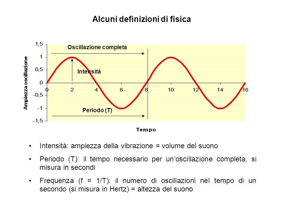Alcuni definizioni di fisica Oscillazione completa Periodo (T) Intensità Intensità: ampiezza della vibrazione = volume del suono Periodo (T): il tempo