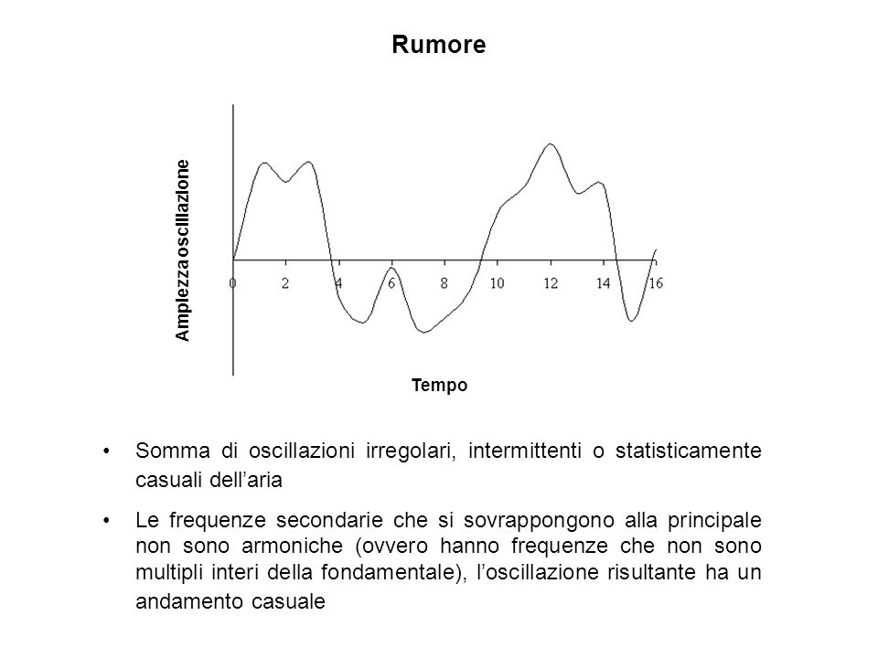 Rumore Tempo Ampiezza oscillazione Somma di oscillazioni irregolari, intermittenti o statisticamente casuali dellaria Le frequenze secondarie che si s