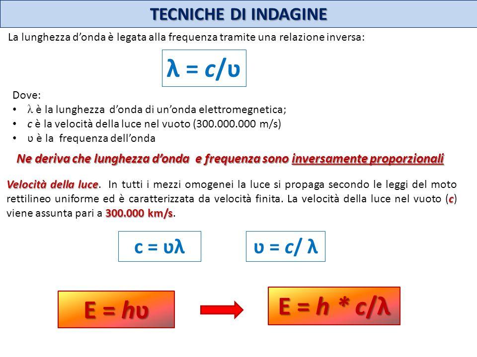 TECNICHE DI INDAGINE La lunghezza donda è legata alla frequenza tramite una relazione inversa: λ = c/ʋ Dove: λ è la lunghezza donda di unonda elettrom