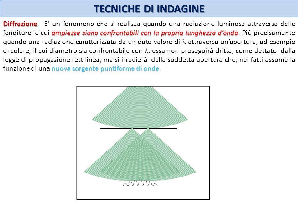 TECNICHE DI INDAGINE Diffrazione ampiezze siano confrontabili con la propria lunghezza donda nuova sorgente puntiforme di onde Diffrazione. E un fenom
