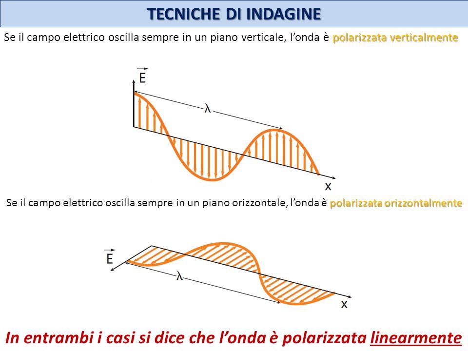 TECNICHE DI INDAGINE polarizzata verticalmente Se il campo elettrico oscilla sempre in un piano verticale, londa è polarizzata verticalmente polarizza