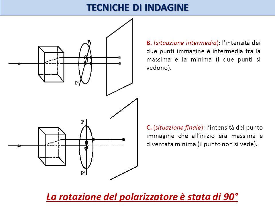 TECNICHE DI INDAGINE B. (situazione intermedia): lintensità dei due punti immagine è intermedia tra la massima e la minima (i due punti si vedono). C.