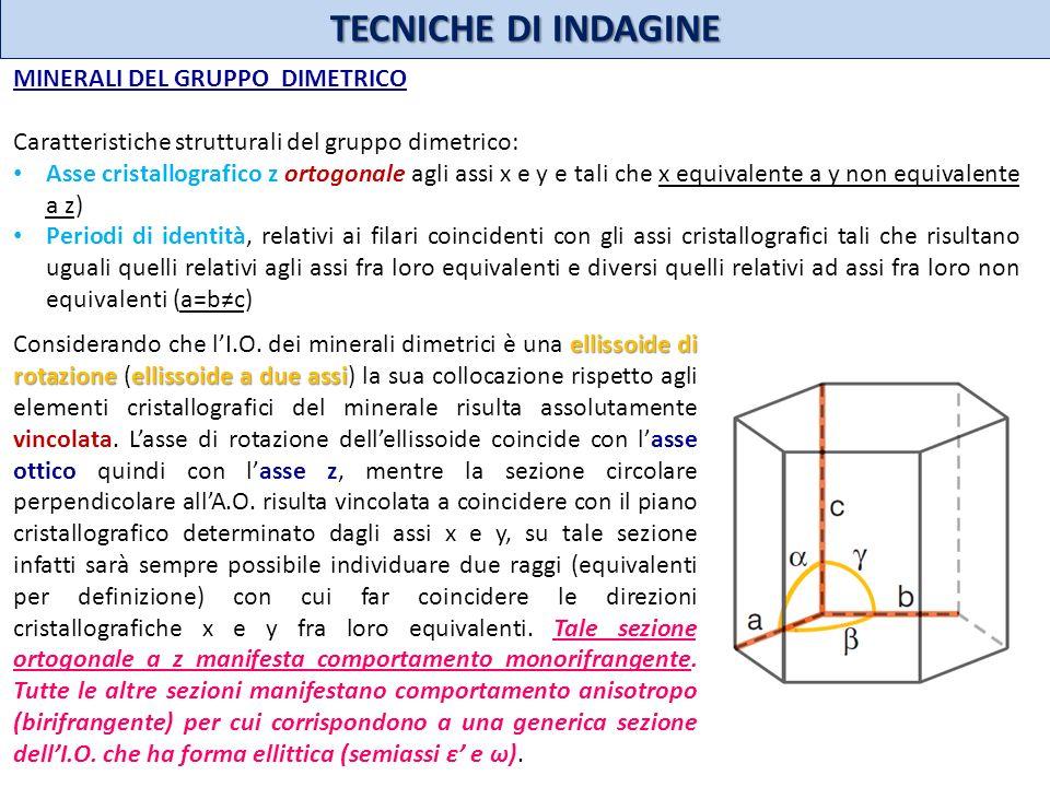 TECNICHE DI INDAGINE MINERALI DEL GRUPPO DIMETRICO Caratteristiche strutturali del gruppo dimetrico: Asse cristallografico z ortogonale agli assi x e
