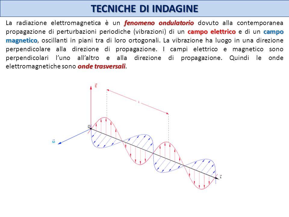 TECNICHE DI INDAGINE fenomeno ondulatorio campo elettrico campo magnetico onde trasversali La radiazione elettromagnetica è un fenomeno ondulatorio do