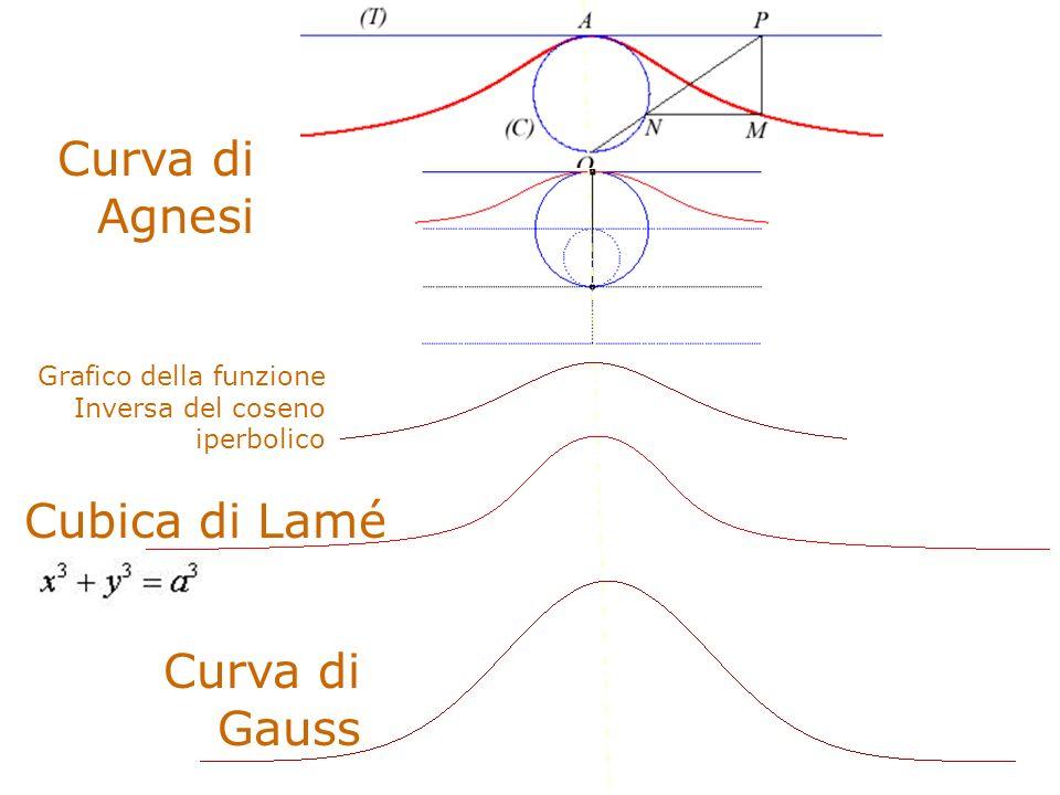 Grafico della funzione Inversa del coseno iperbolico Curva di Gauss Cubica di Lamé Curva di Agnesi