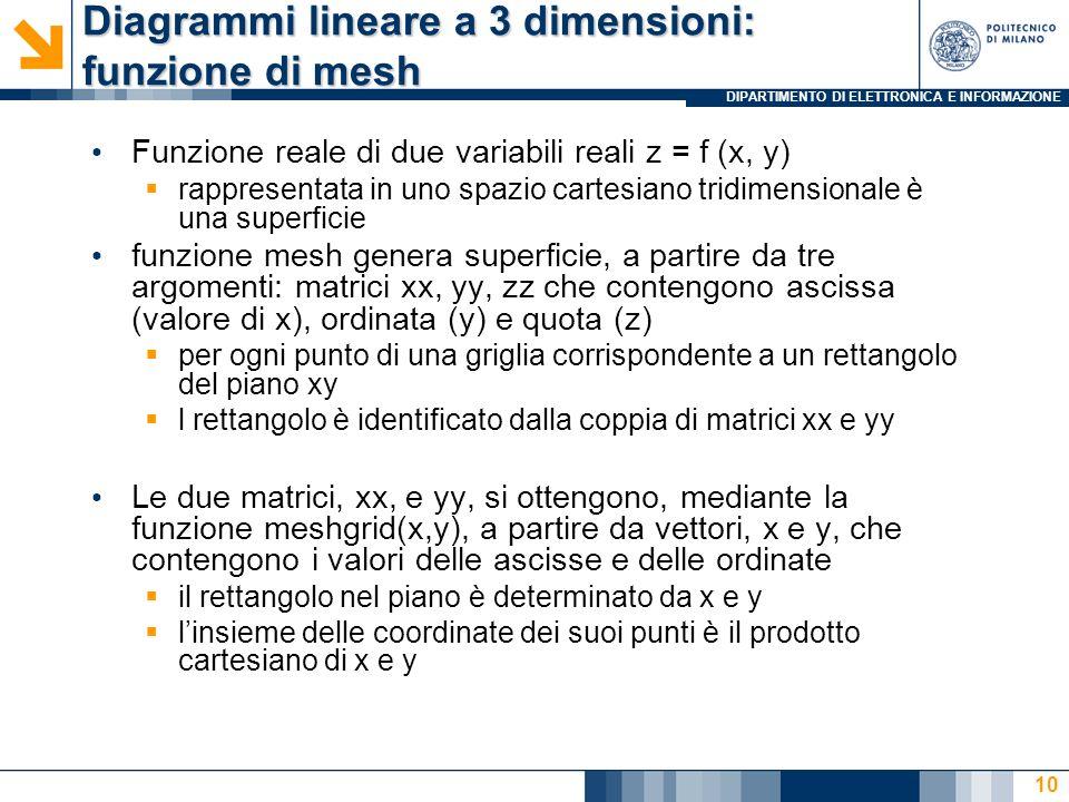 DIPARTIMENTO DI ELETTRONICA E INFORMAZIONE Diagrammi lineare a 3 dimensioni: funzione di mesh Funzione reale di due variabili reali z = f (x, y) rappr