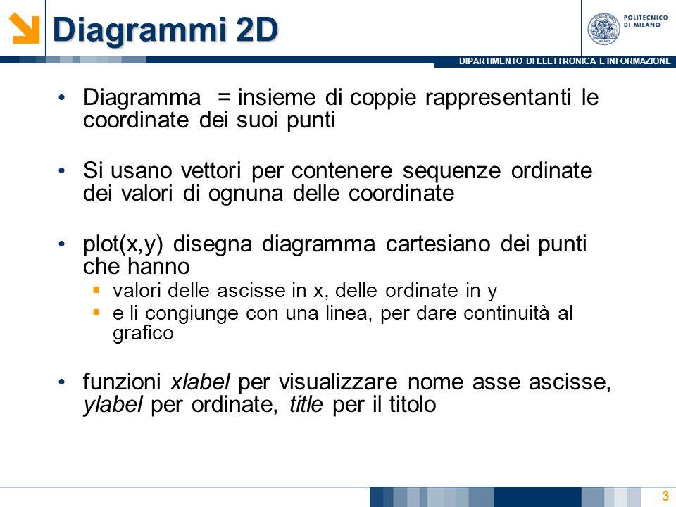 DIPARTIMENTO DI ELETTRONICA E INFORMAZIONE Diagrammi 2D Diagramma = insieme di coppie rappresentanti le coordinate dei suoi punti Si usano vettori per
