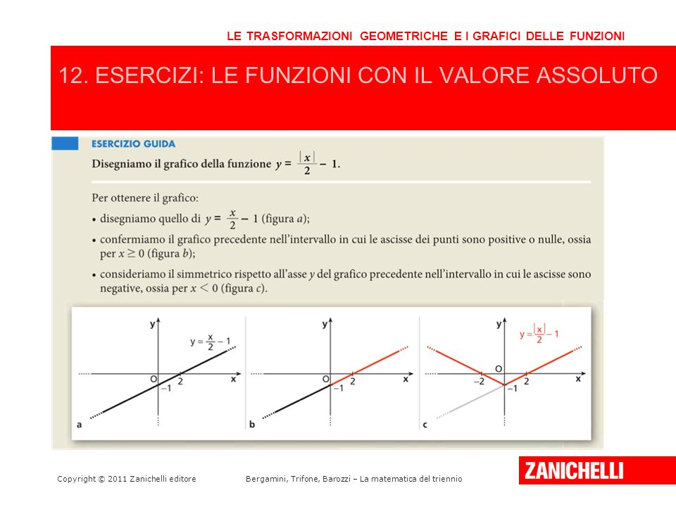 Copyright © 2011 Zanichelli editoreBergamini, Trifone, Barozzi – La matematica del triennio LE TRASFORMAZIONI GEOMETRICHE E I GRAFICI DELLE FUNZIONI 1