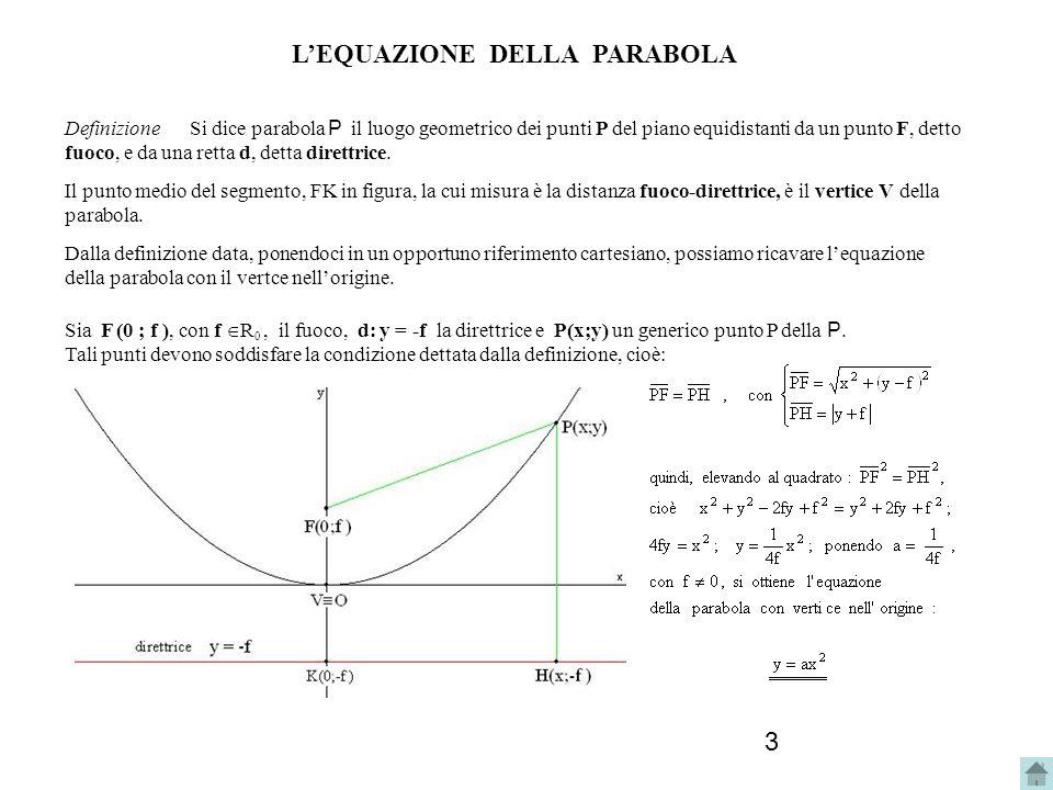 14 2b. Determina lequazione della parabola avente il fuoco e la direttrice indicati.