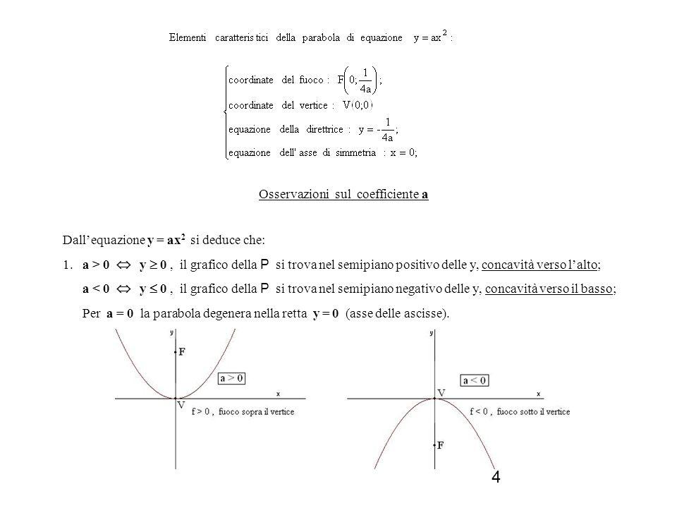 5 2. Allaumentare del valore assoluto di a, diminuisce lapertura della parabola e viceversa.