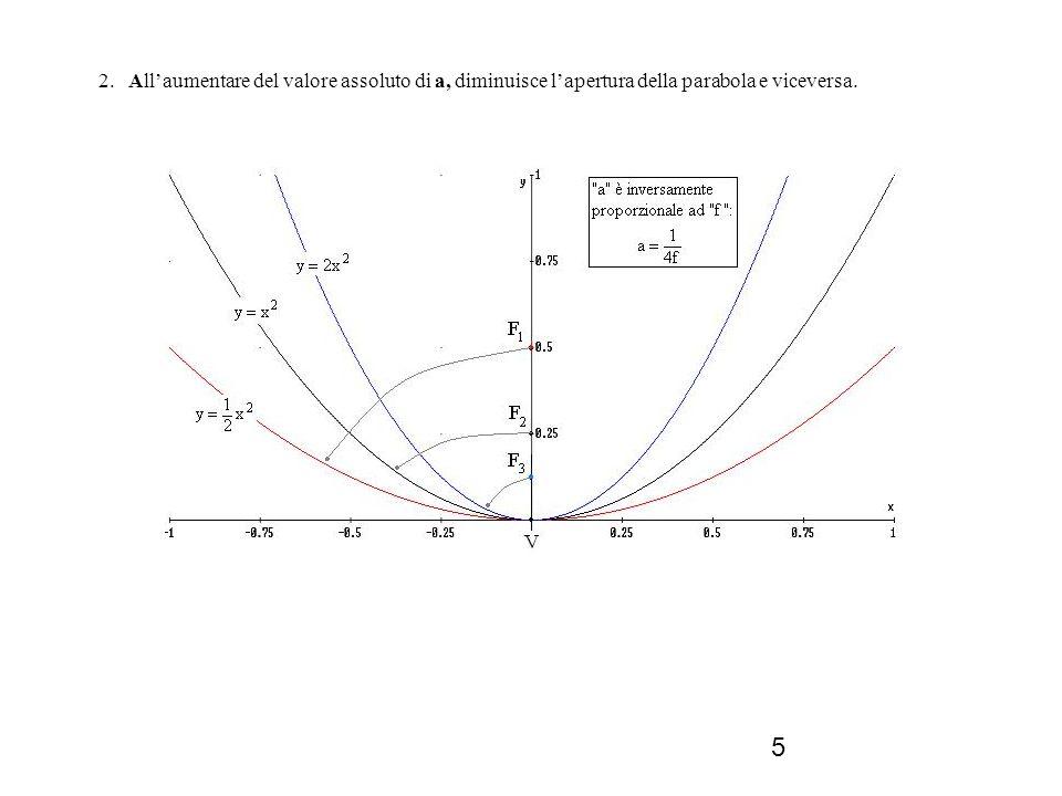 6 Equazione generale della parabola con asse di simmetria parallelo allasse delle ordinate Mediante una traslazione del sistema di riferimento della parabola di equazione y = ax 2, si ottiene lequazione generale della parabola con asse di simmetria parallelo allasse delle ordinate: y = ax 2 + bx + c.