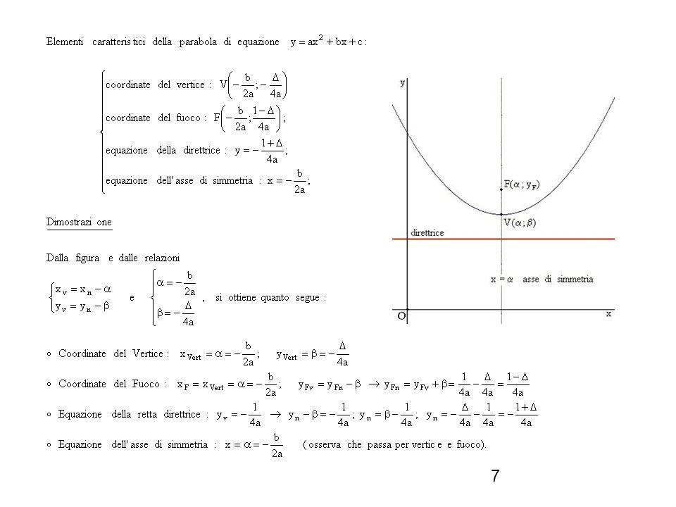 8 Equazione generale della parabola con asse di simmetria parallelo allasse delle ascisse Ogni parabola con asse parallelo allasse x si può ottenere mediante una trasformazione simmetrica T, rispetto alla retta y = x, di una parabola con asse di simmetria parallelo allasse y.