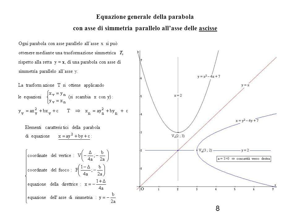 9 PARABOLE PARTICOLARI Data lequazione y = ax 2 + bx + c : se b = 0 lequazione diventa y = ax 2 + c e il grafico della parabola è simmetrico rispetto allasse delle ordinate, infatti ax 2 + c = a(-x) 2 + c ; se c = 0 lequazione diventa y = ax 2 + bx e il grafico della parabola passa per lorigine del riferimento, infatti il punto O(0;0) soddisfa sempre lequazione y = ax 2 + bx.