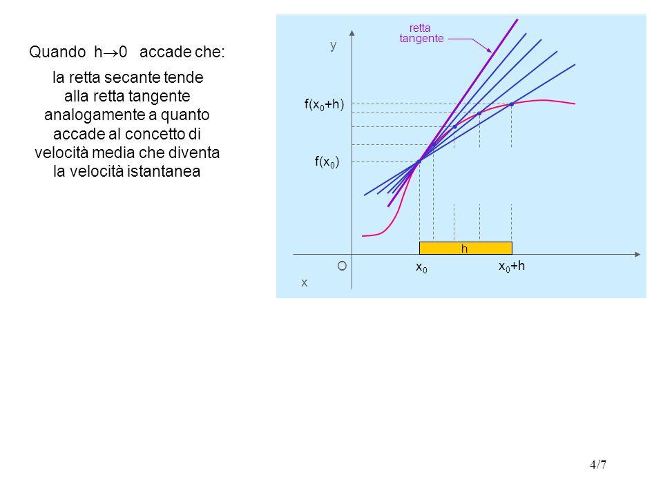4/7 O x y f(x 0 ) x0x0. h. h. h f(x 0 +h) x 0 +h. h Quando h 0 accade che: la retta secante tende l alla retta tangente analogamente a quanto accade a